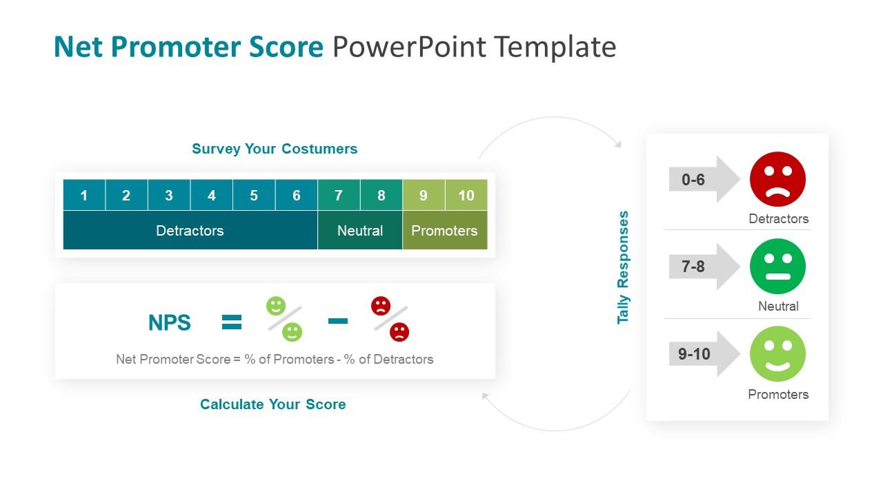 Net Promoter Score Formula Calculation Slide