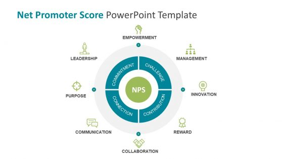 4 C's NPS Process Analysis PowerPoint