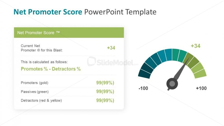 Score Calculation Promoter Passive and Detractor
