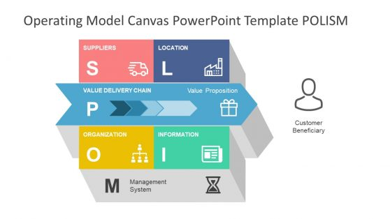 3D Slide Operating Model Canvas