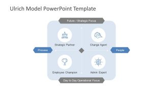 Ulrich Model PowerPoint Templates