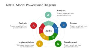 Circular ADDIE Model PowerPoint Template