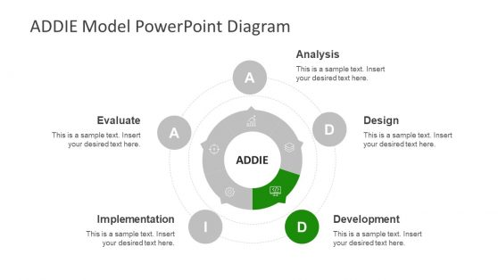 Slide of ADDIE Model Development Process