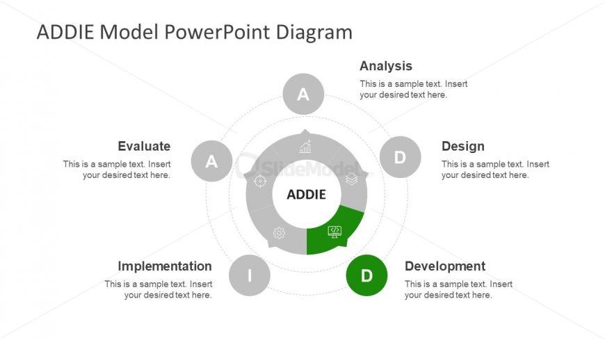 Editable Template of Circular ADDIE Methodology
