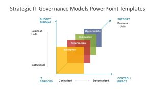 Strategic IT Governance Models PowerPoint Templates