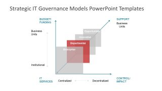 Slide of Graphic IT Governance