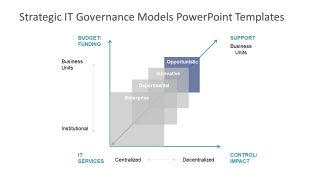 Organization Corporate Governance Model Subset