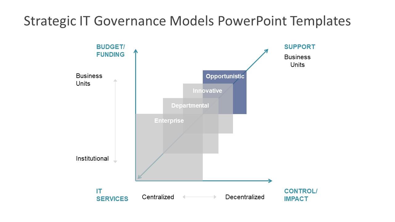 Organization Corporate Governance Model Subset