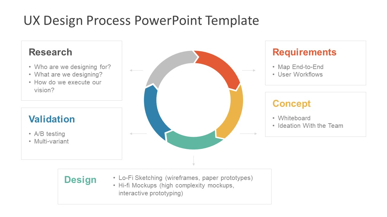 Ux Design Process Powerpoint Template Slidemodel