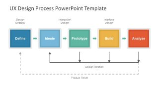 Slide of UX Design Continuous Feedback