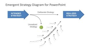 Emergent Strategy PowerPoint Diagram