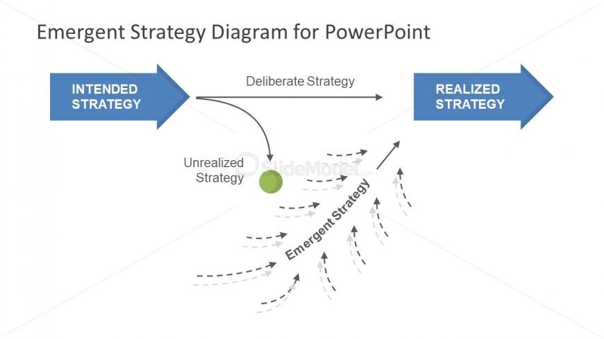 Diagram Template of Emergent Strategy