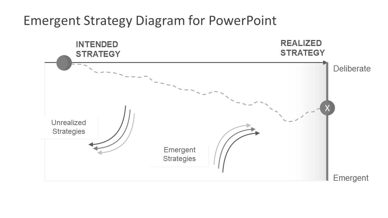 Emergent Intended and Realised Strategy Segments