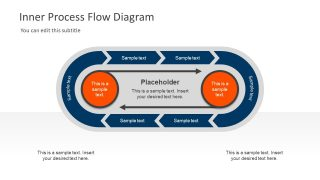 Inner Process Flow Diagram PowerPoint Template