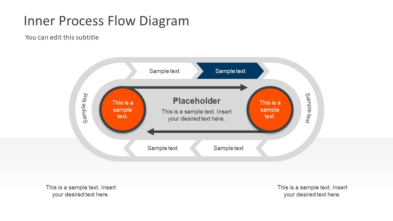 Inner Process Flow Diagram Powerpoint Template Slidemodel Ppt Chevron Of Creative Circle Lifecycle Management Processdiagram
