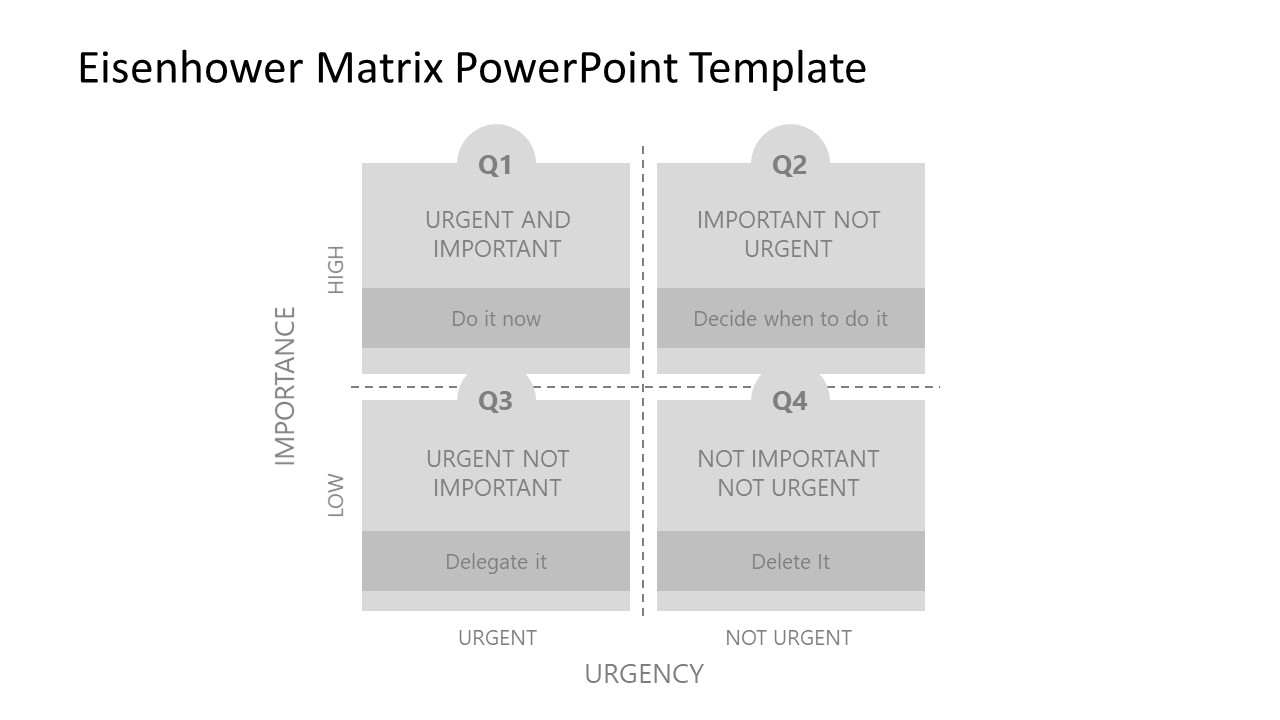 Presentation of Eisenhower Decision Matrix Layout