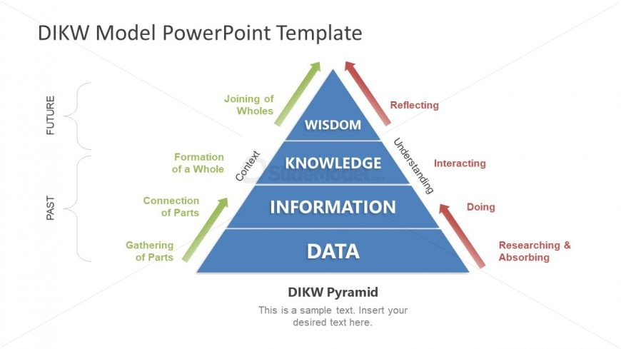 Knowledge Information Concept Model