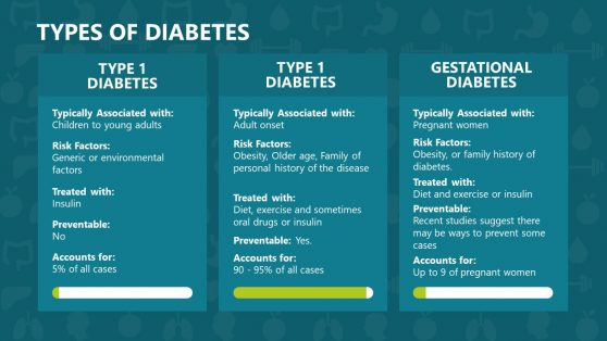Slide for Types of Diabetes