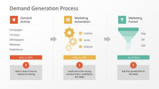 PPT Template Demand Generation