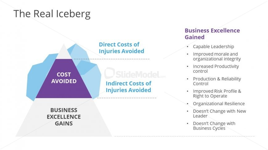 Slide of Iceberg for Financial Concepts