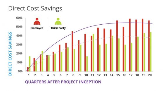 Direct Cost Saving Bradley Curve PPT