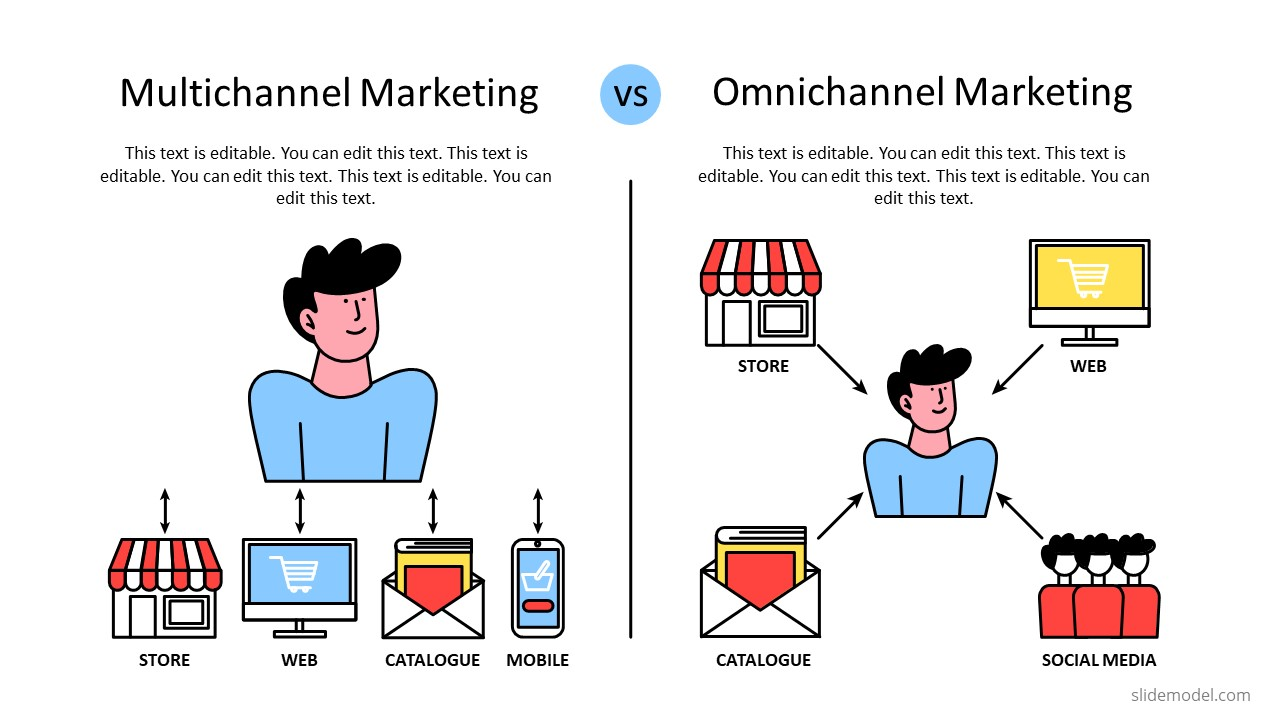 Comparison Slide for Omnichannel and Multichannel