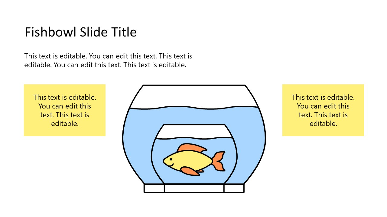 Presentation of Fishbowl within Fishbowl Template