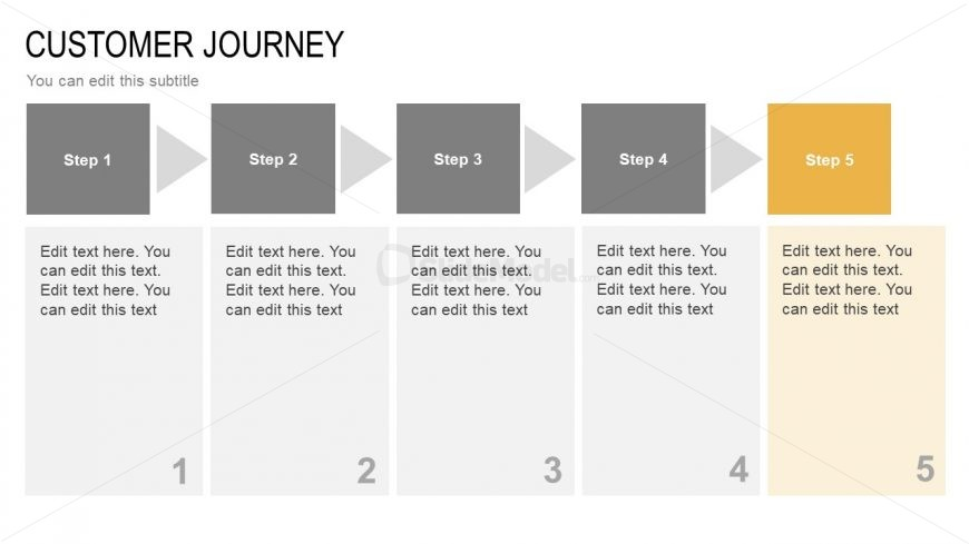 Stages of Customer Journey Mapping