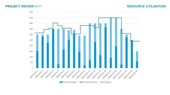 Gantt Chart Presentation Milestones