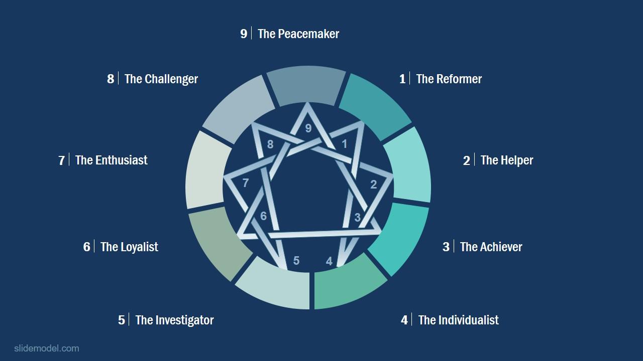 Strategies of Enneagram Template