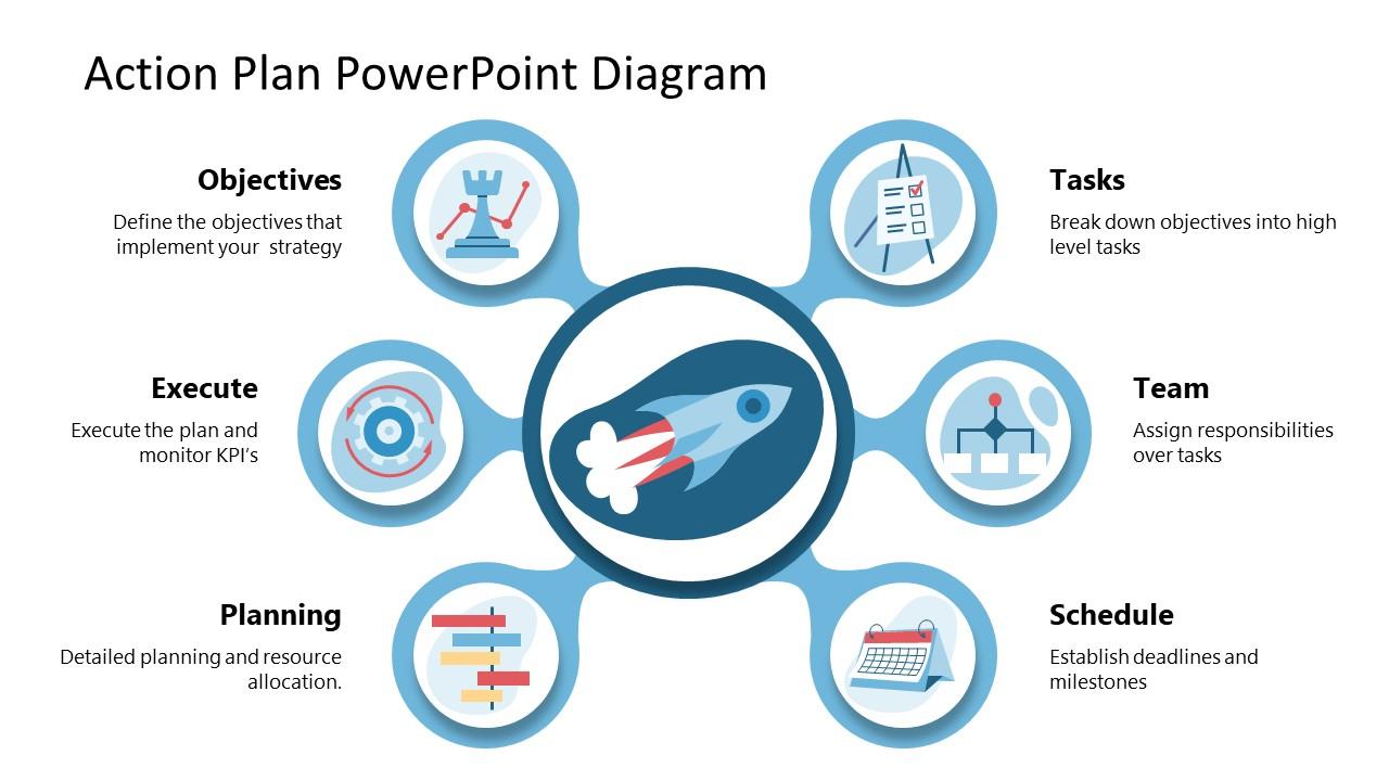 Fluid Diagram 6 Steps Action Plan