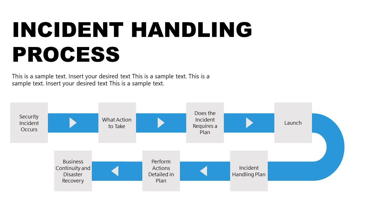 Template of Incident Handling Process