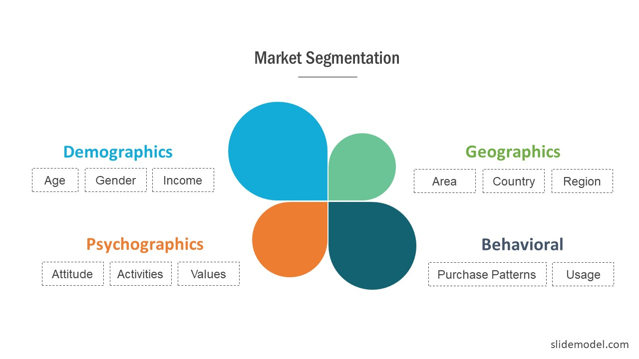 Presentation of Marketing Segmentation