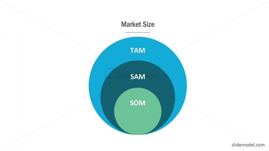 Presentation of Marketing TAM SAM SOM