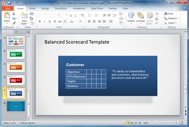 Different Parts of a Balanced Scorecard