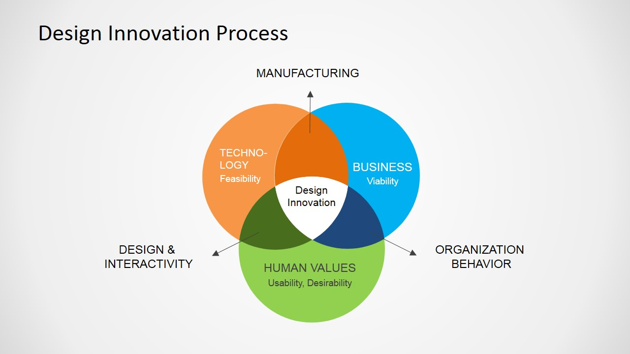 Free design innovation process for powerpoint slidemodel powerpoint slide of design innovation process toneelgroepblik Images