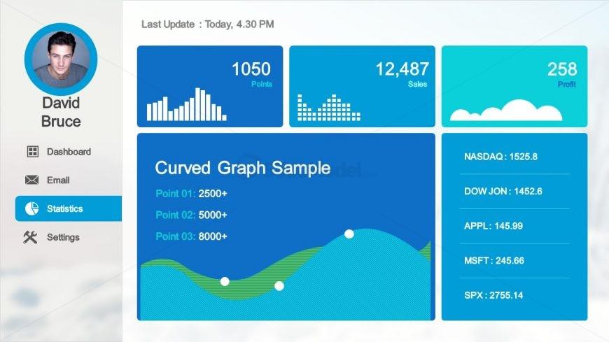 Presentation of Statistical Data KPI Dashboard