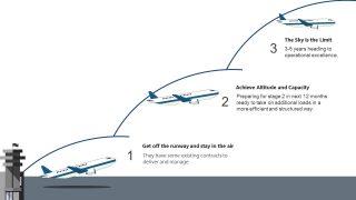 Slide of 3 Stage Aviation PPT