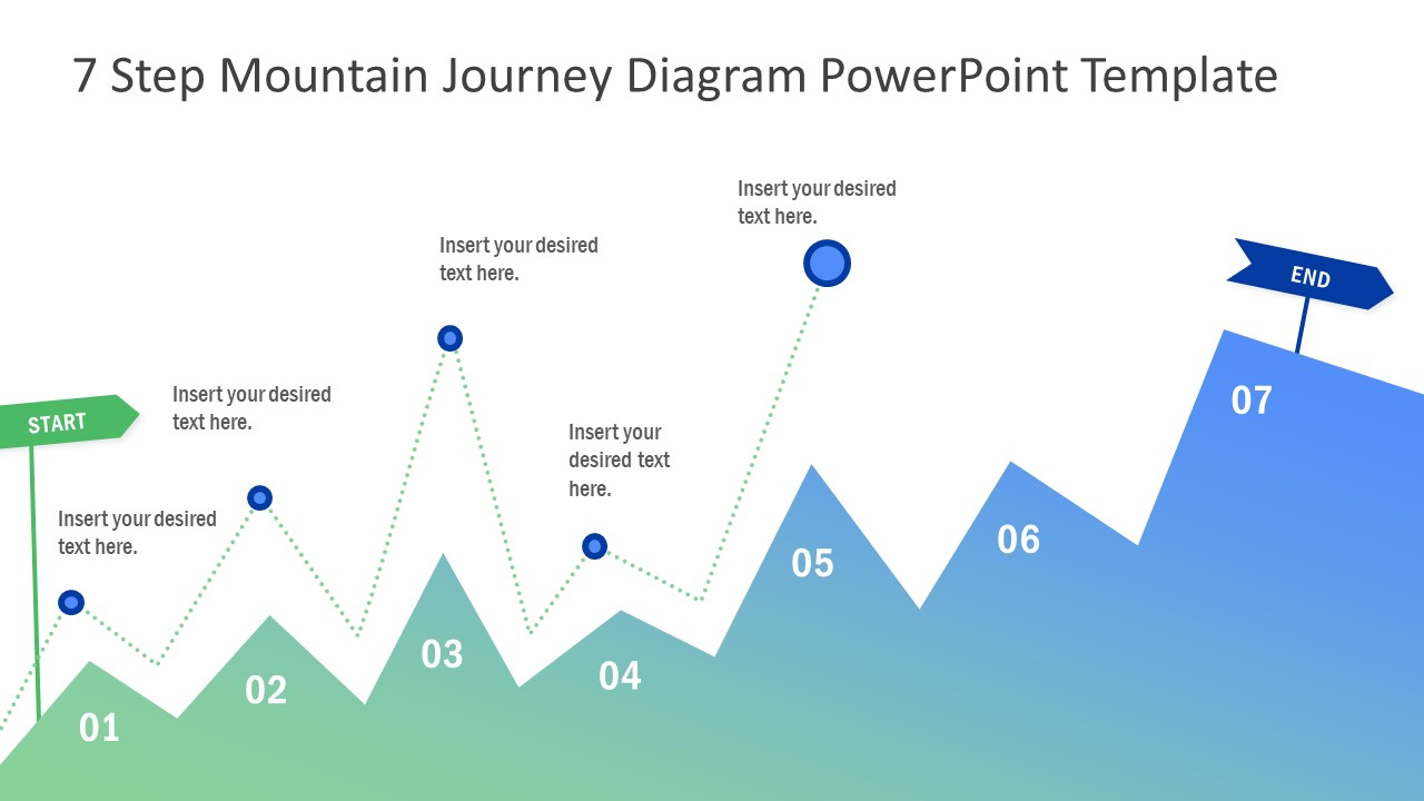 Journey Diagram 7 Steps