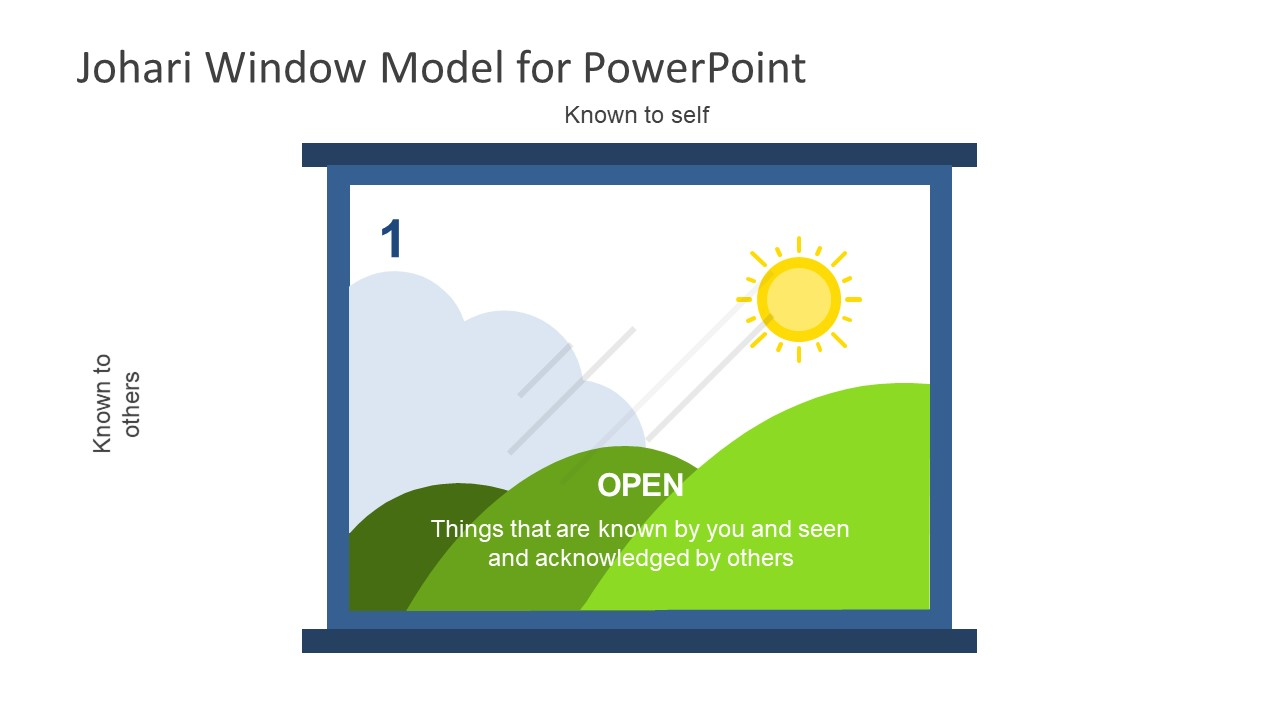 Presentation of JoHari Window Open Diagram