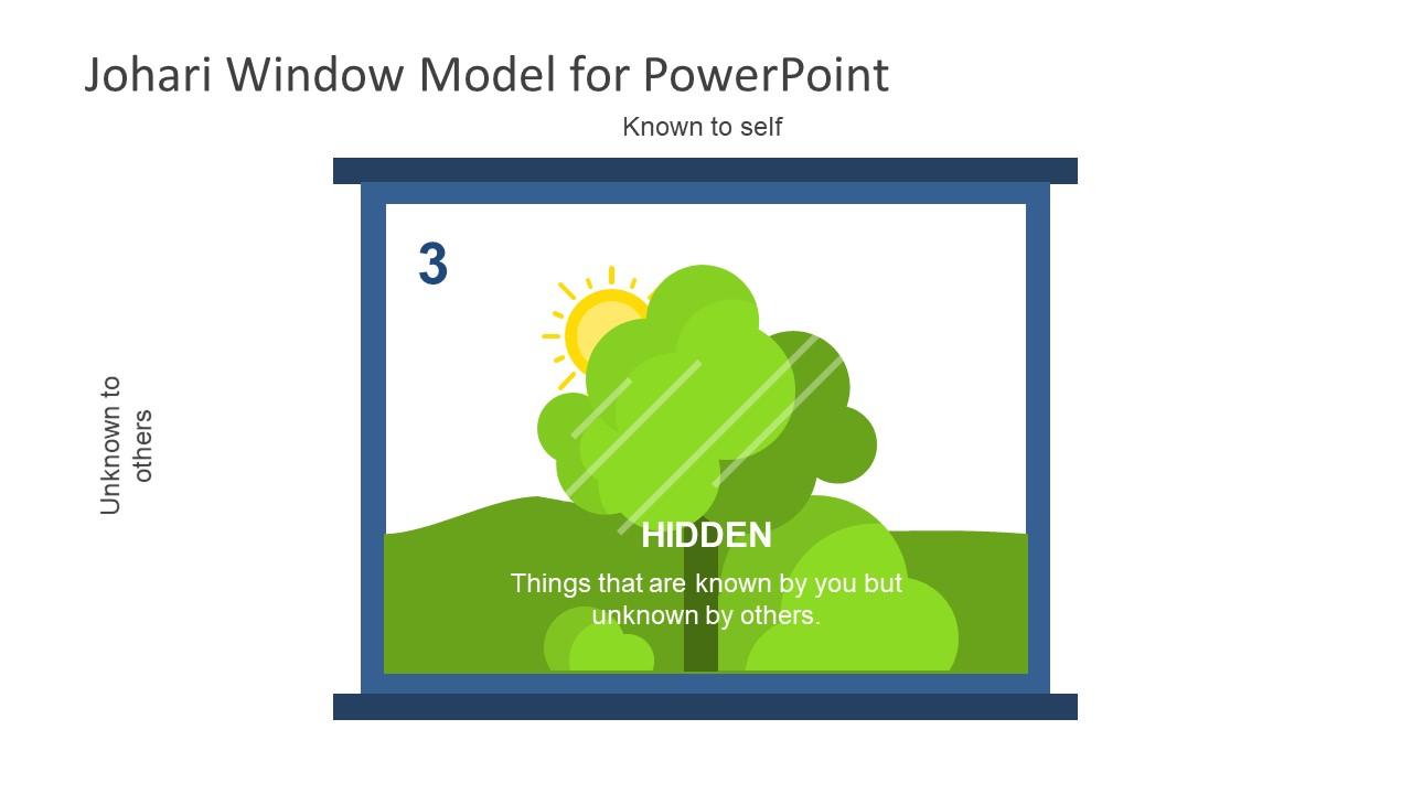 Presentation of JoHari Window Hidden Diagram