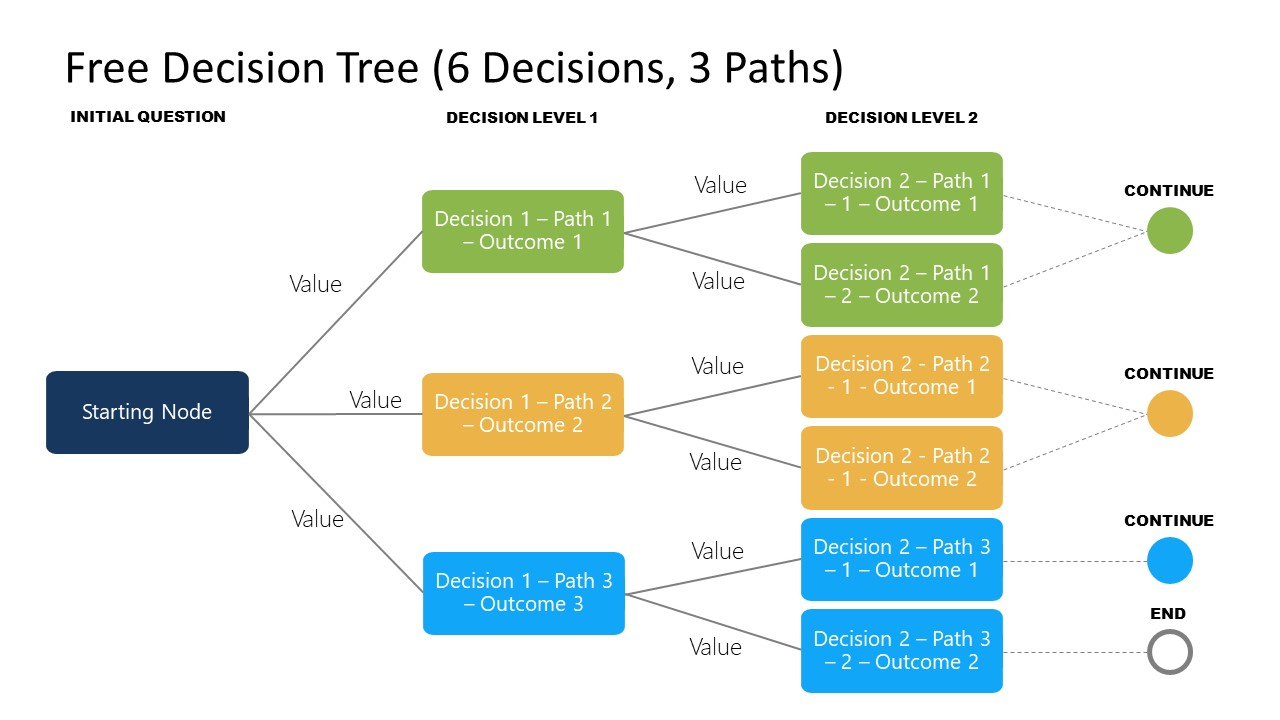 3 Main Paths PPT Template Decision Tree