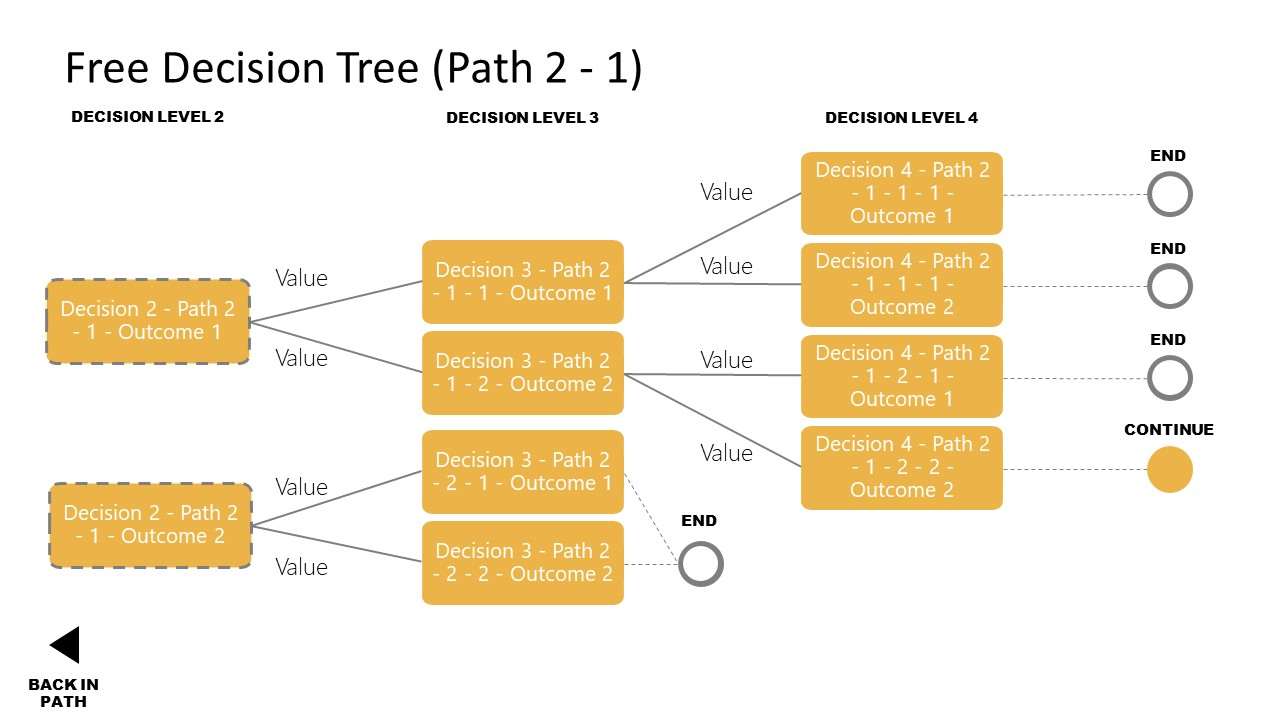 Second Decision Tree Path PPT Diagram