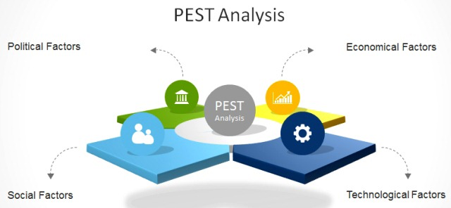 How To Make A PEST Analysis