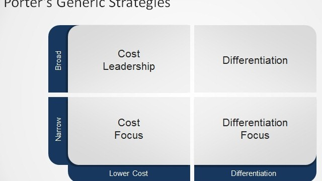 Using Porter's Generic Strategies For Your Business