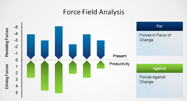 Practical Application of The Force Field Analysis