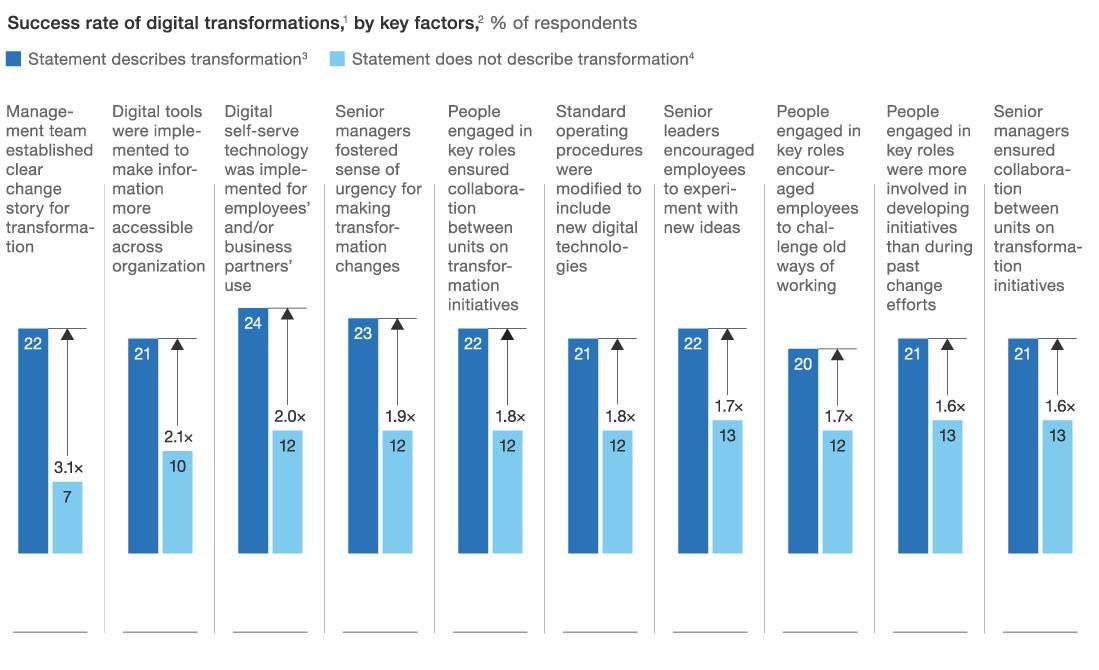 Ppt Templates Transformational Change Survey