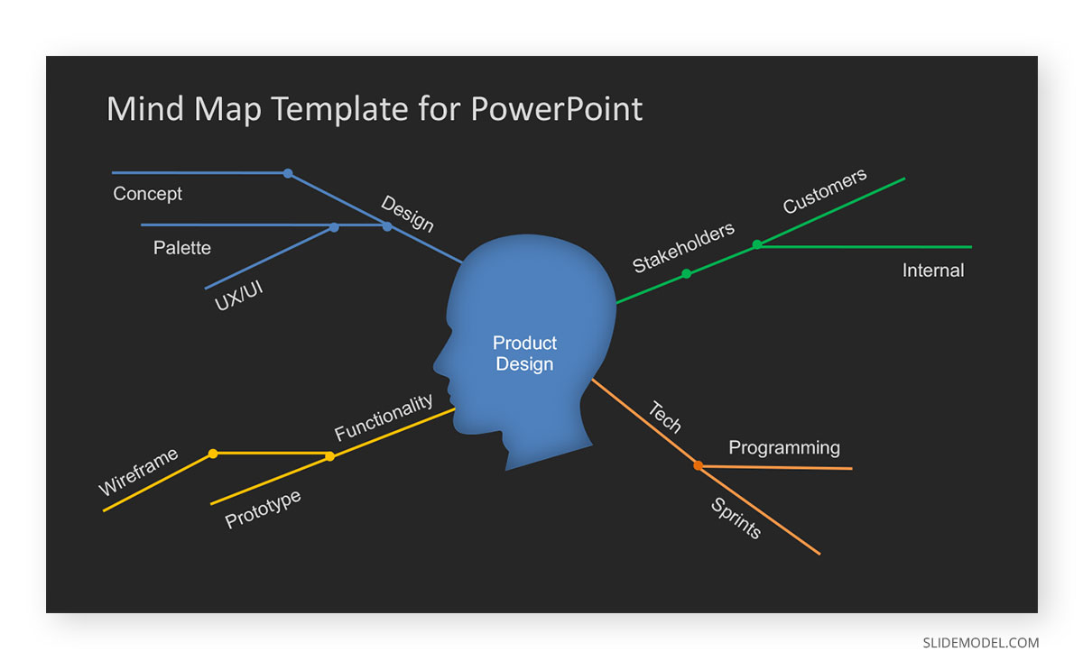 Sample PowerPoint Mind Map