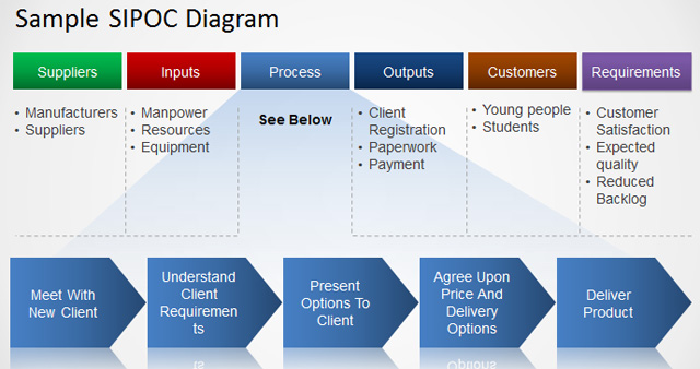 Sample SIPOC Diagram