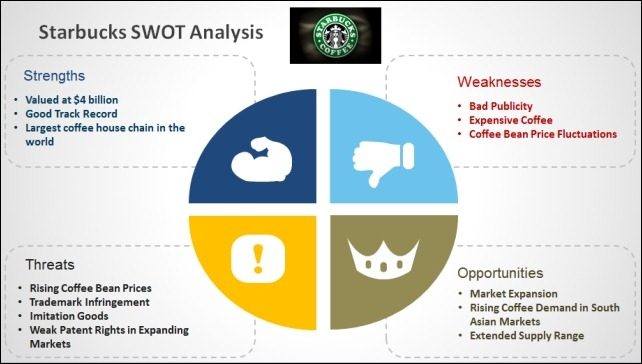 Starbuck SWOT Analysis